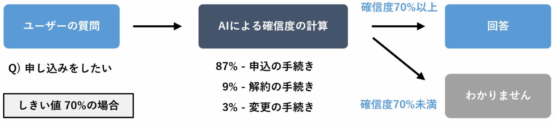 AIは87%の確信度で「申込の手続き」と推定、確信度70%を超えるため回答する