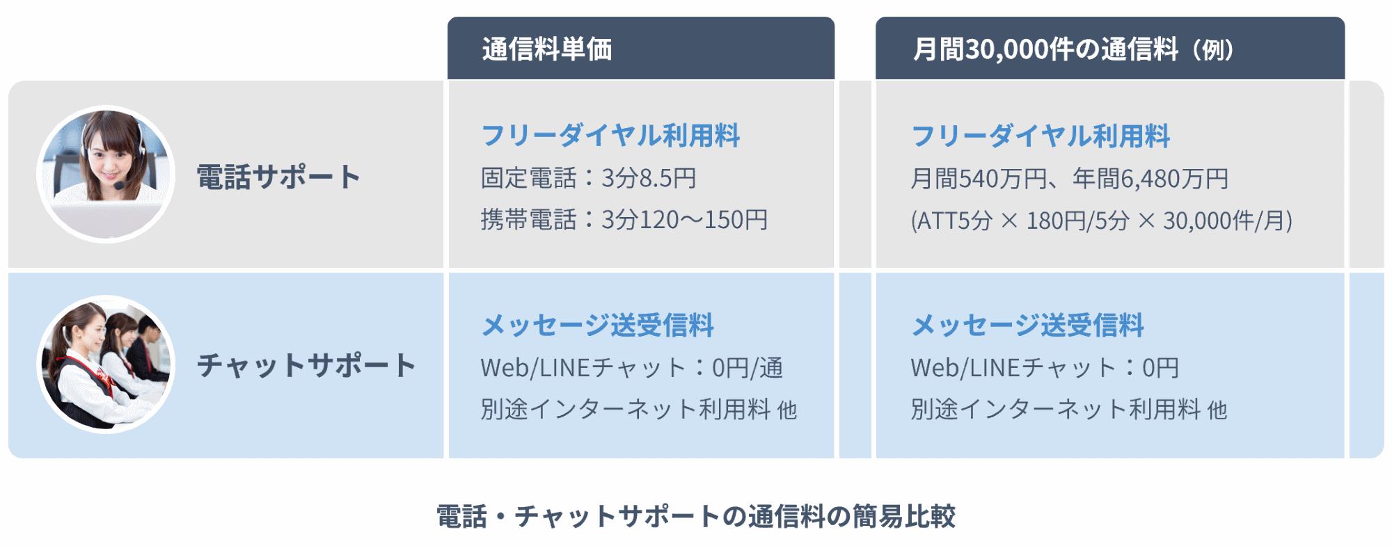 電話サポートとチャットサポートの通信費の簡易比較