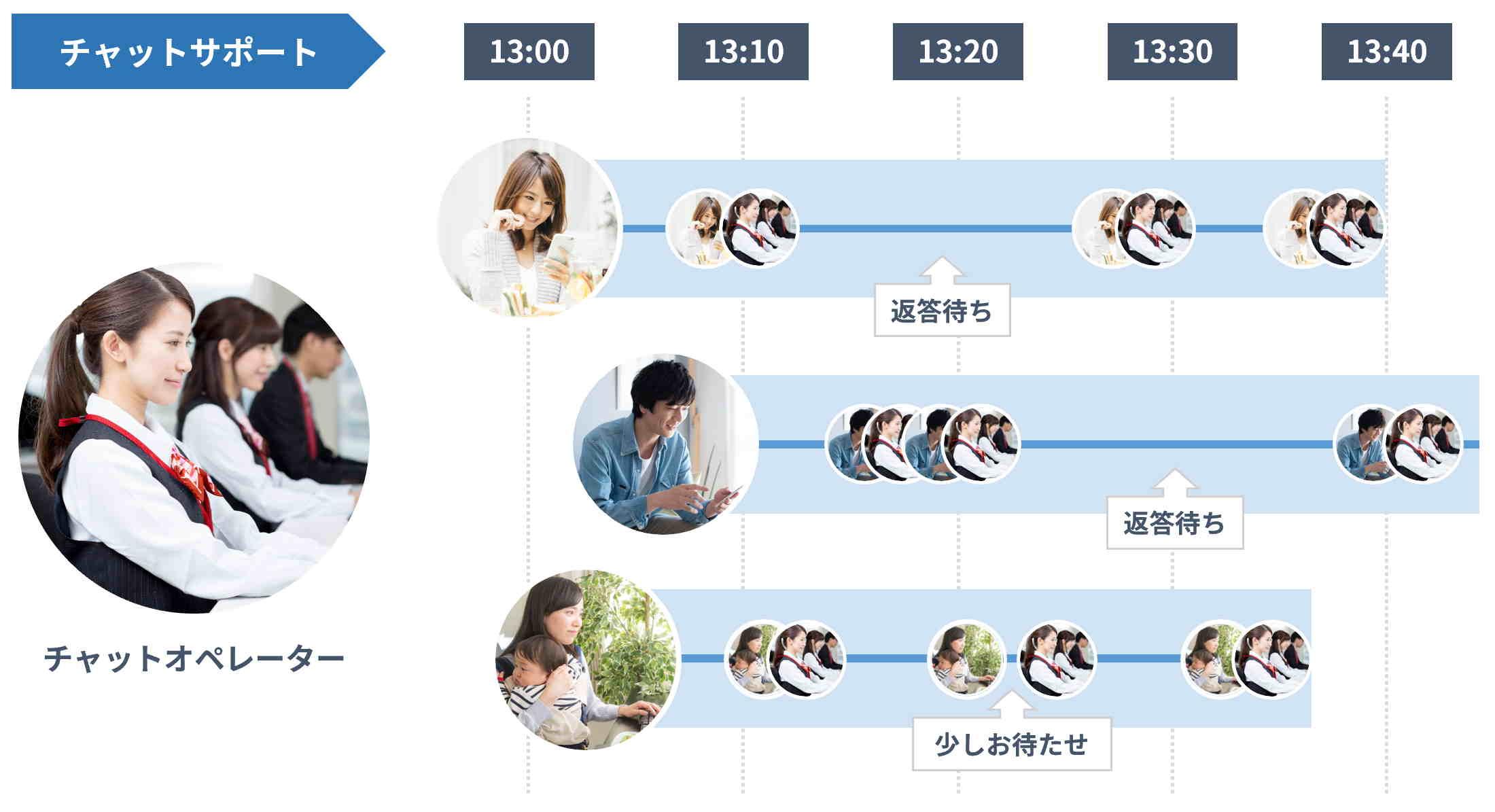 同時並行的に3名以上の顧客対応が可能なチャットサポート