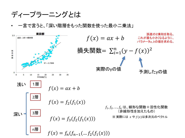 松尾氏の講演|ディープラーニングとは