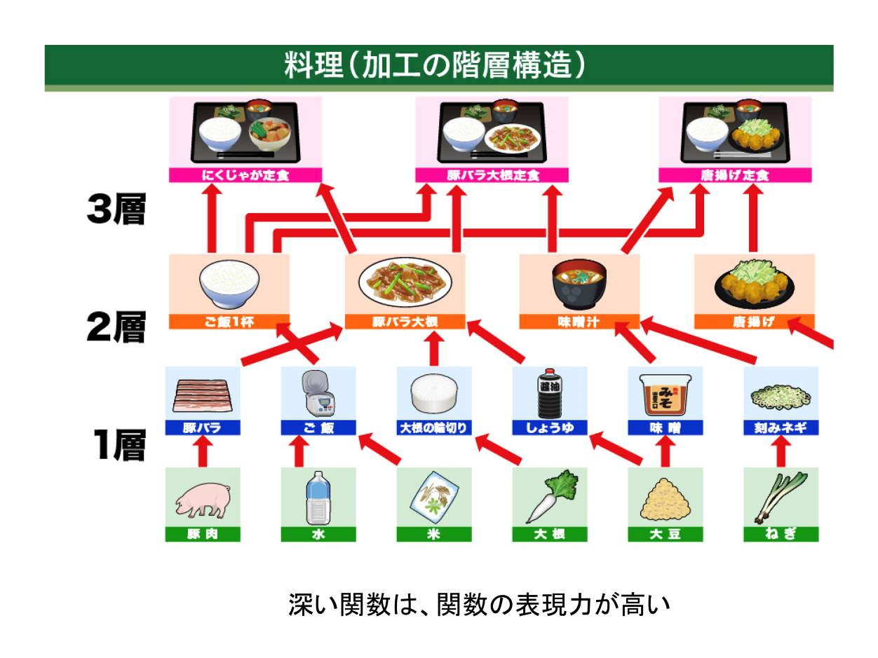 松尾氏の講演|料理(加工の階層構造)