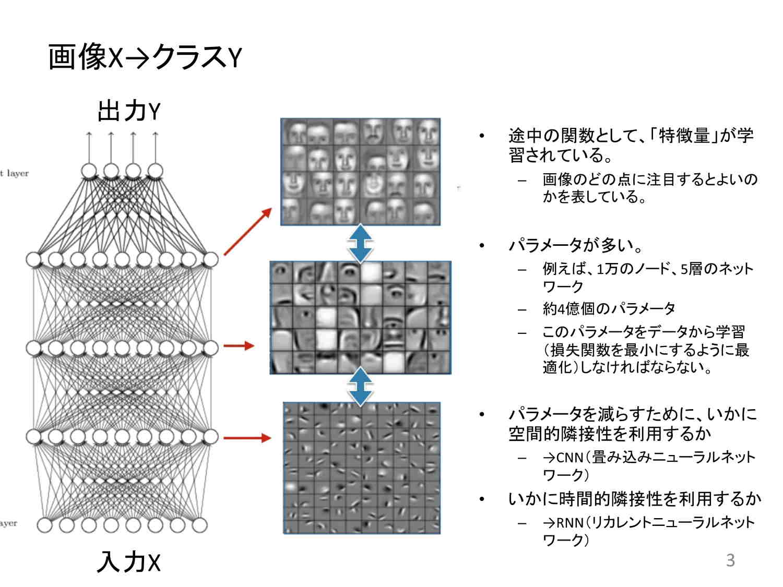 松尾氏の講演|画像X→クラスY