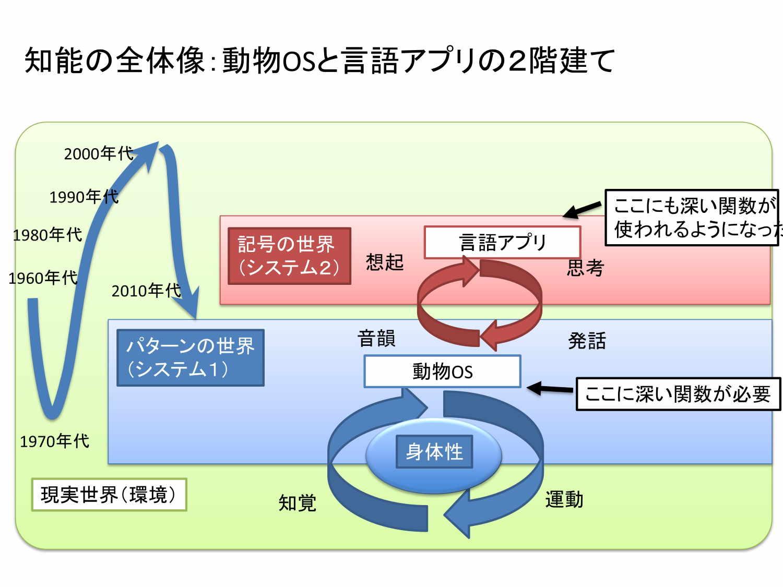 松尾氏の講演|知能の全体像:動物OSと言語アプリの2階建て