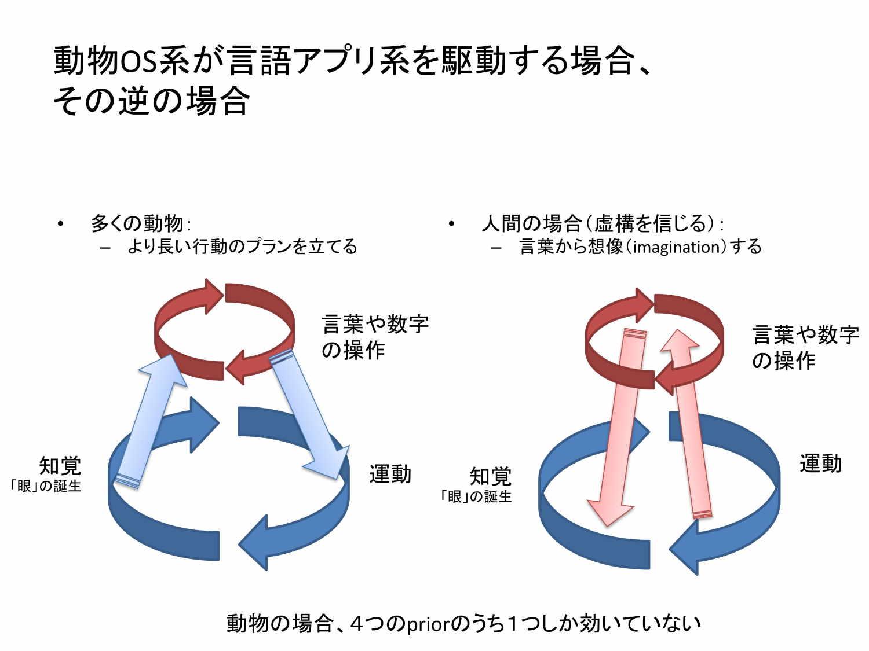 松尾氏の講演|動物OS系が言語アプリ系を駆動する場合、その逆の場合
