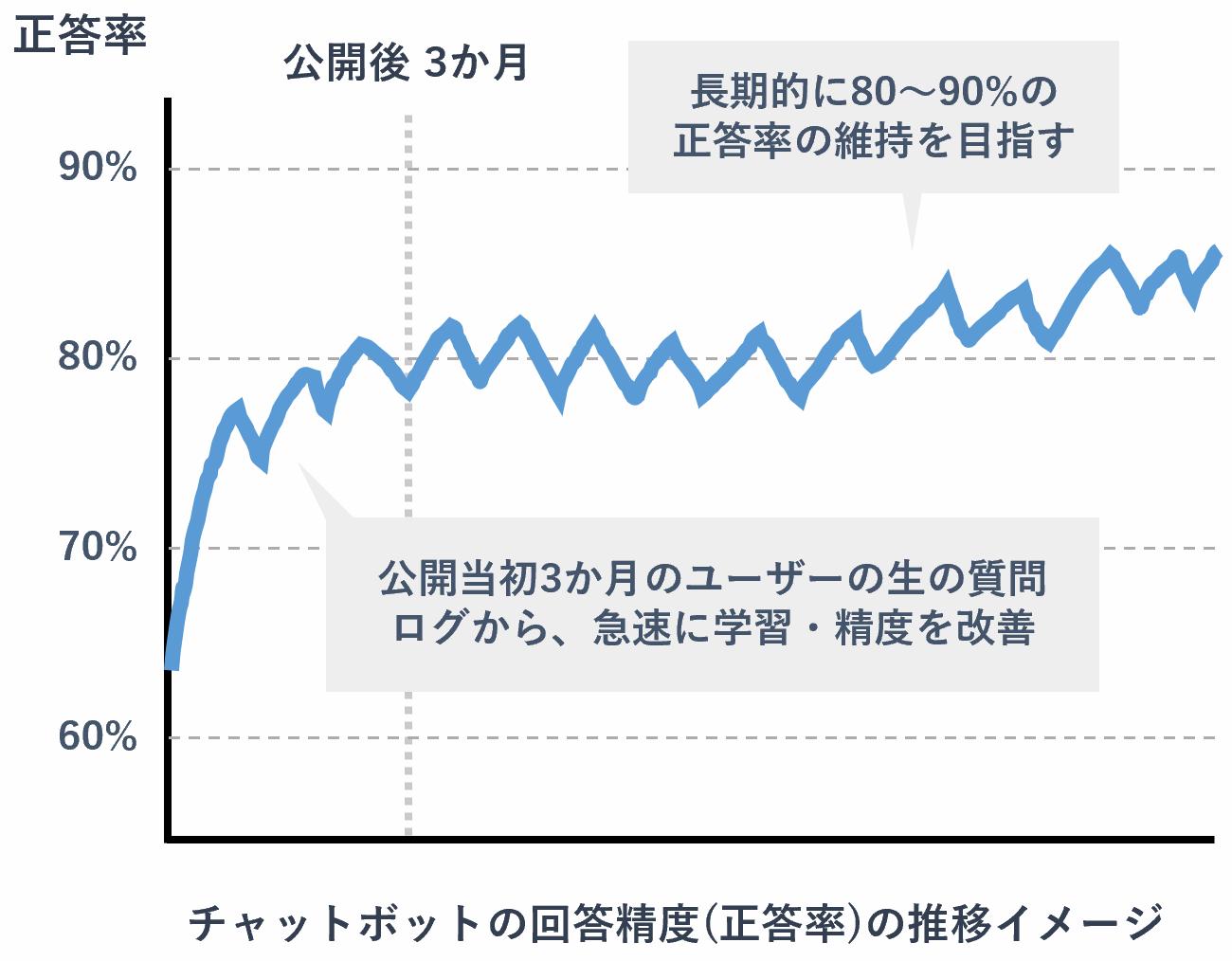 チャットボットの回答精度(正答率)の推移イメージ