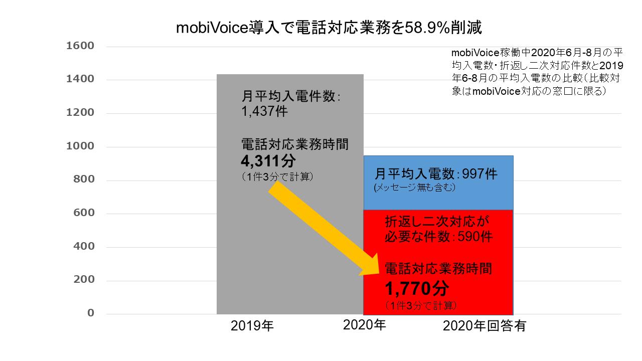 mobiVoice導入で電話対応業務を58.8%削減