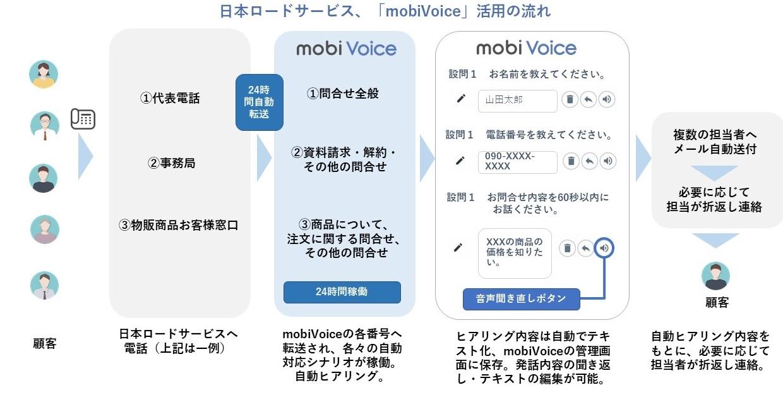 日本ロードサービス「mobiVoice」活用の流れ