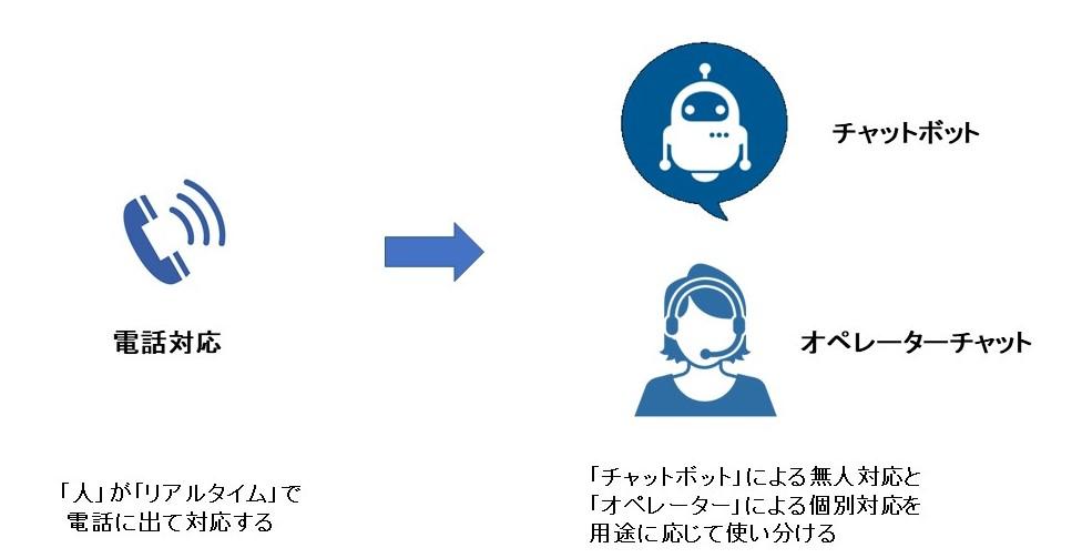 ノンボイス対応のイメージ