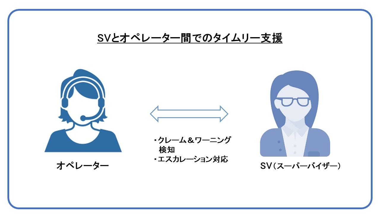 SVとオペレーター間でのタイムリーな支援