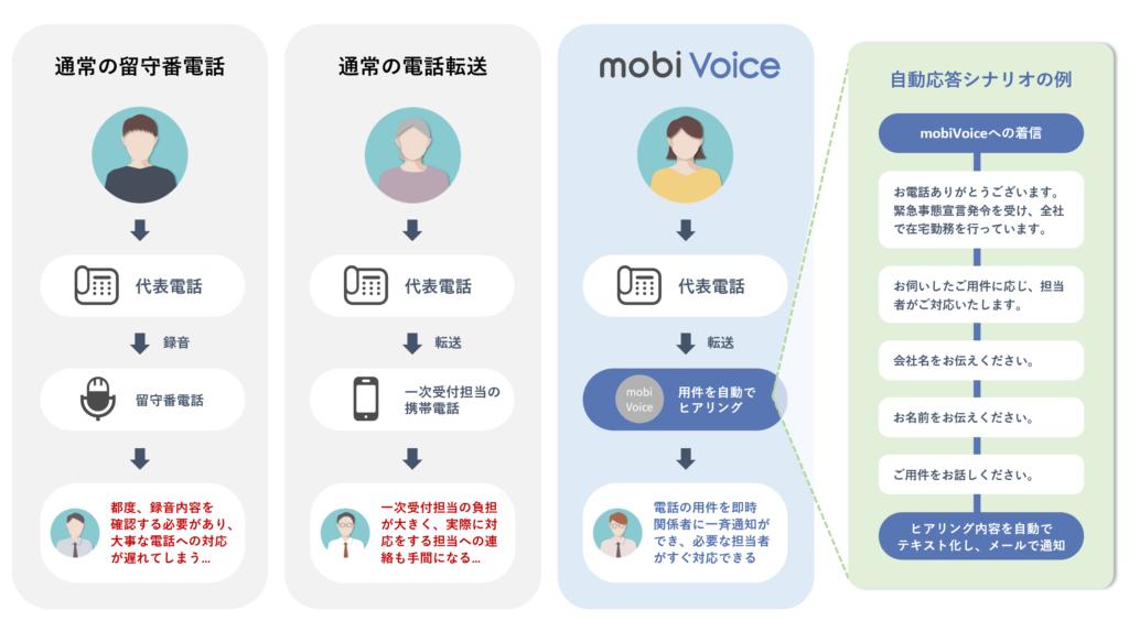 ボイスボットのAI自動応答システム「mobiVoice」と留守番電話などとの比較