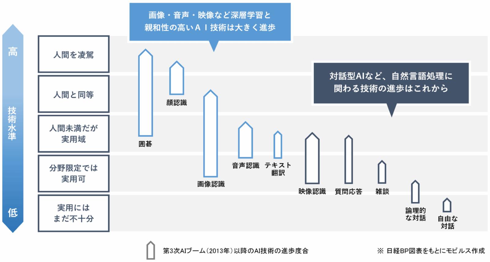 領域ごとに大きく異なるAI技術の進捗度合いの表