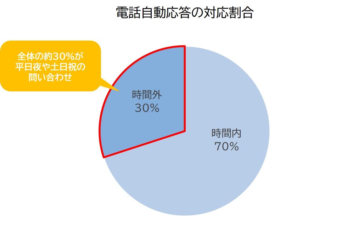 電話自動応答の対応割合