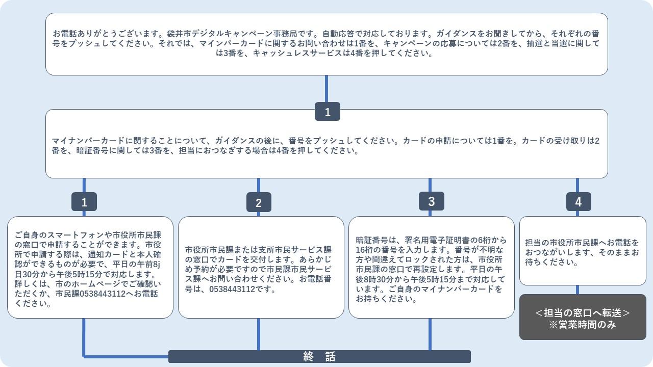 「袋井デジタルキャンペーン」の「MOBI VOICE」対応シナリオイメージ