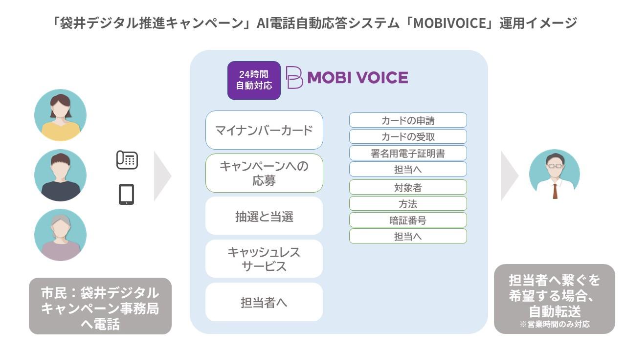 「MOBI VOICE」運用イメージ