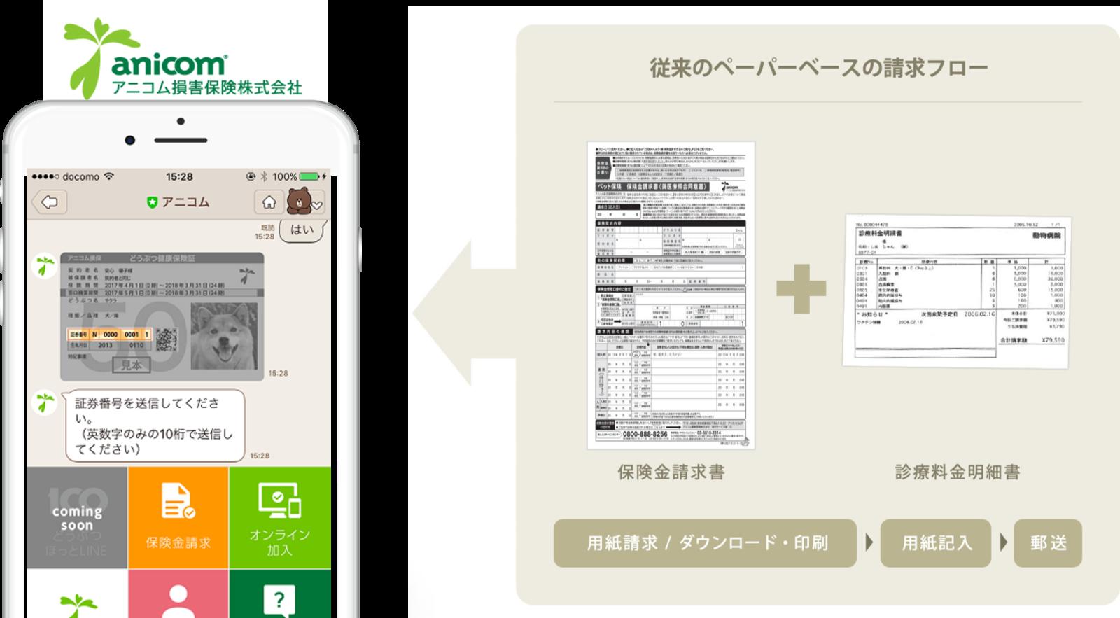 アニコム損保では、従来のペーパーベースの請求フロー(保険金請求書をダウンロードして印刷し、用紙に記入し、診療料金明細書と共に郵送)から、LINEを活用した手続きへ