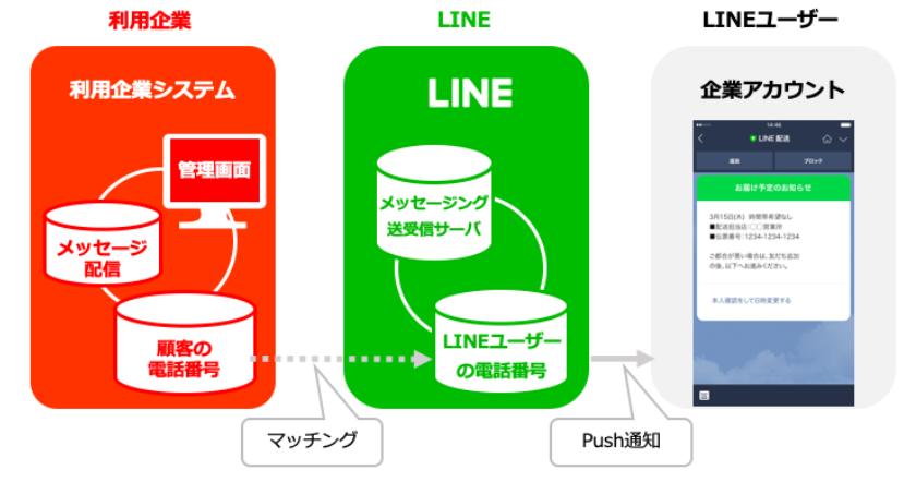 LINE通知メッセージの仕組み(利用企業のシステムから顧客の電話番号をLINEユーザーの電話番号にマッチングし、Push通知が送信される)