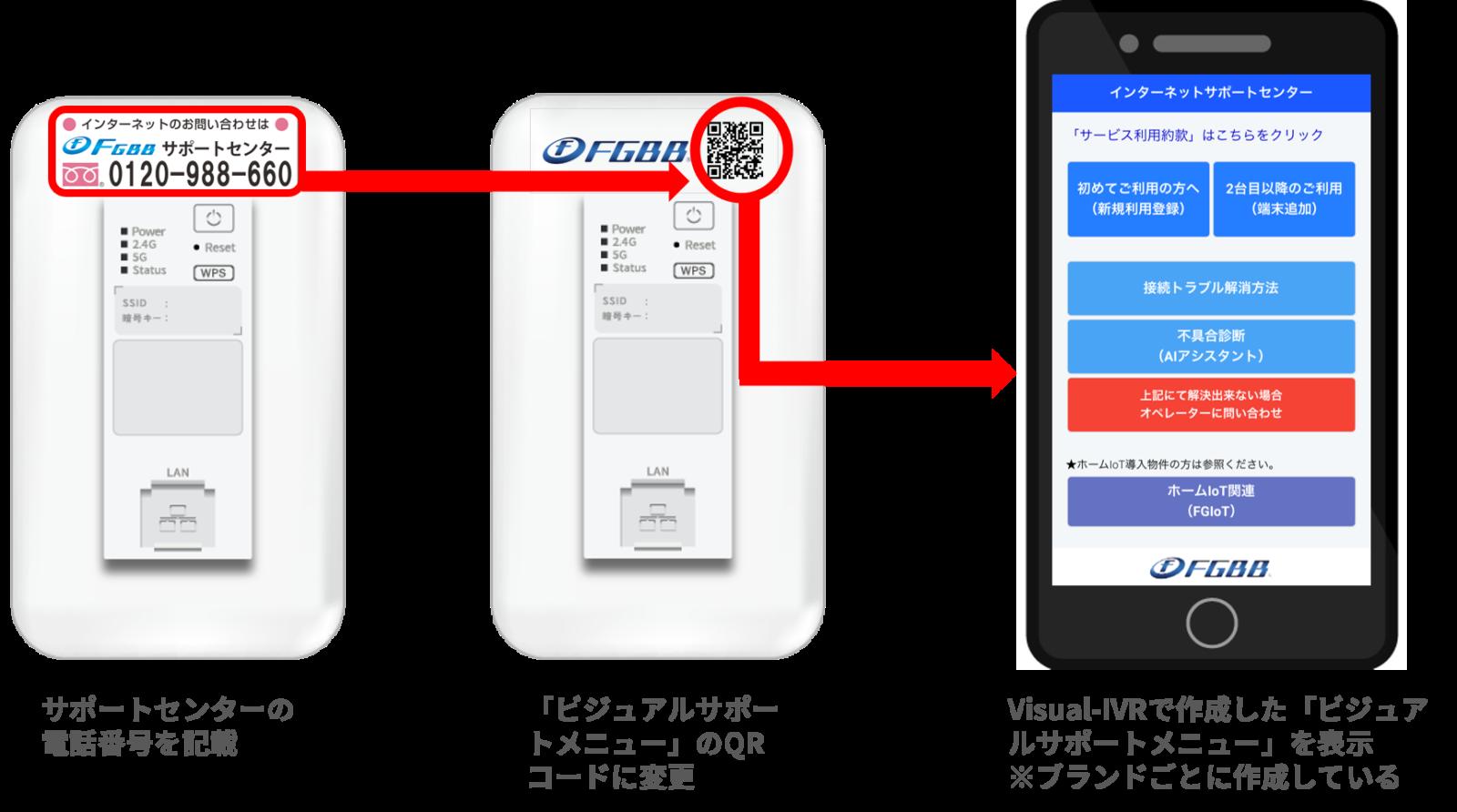 無線機のカバーに記載する情報の変化。従来はサポートセンターの電話番号を記載。QRコードに変更を始めている。ビジュアルサポートメニューの一例。