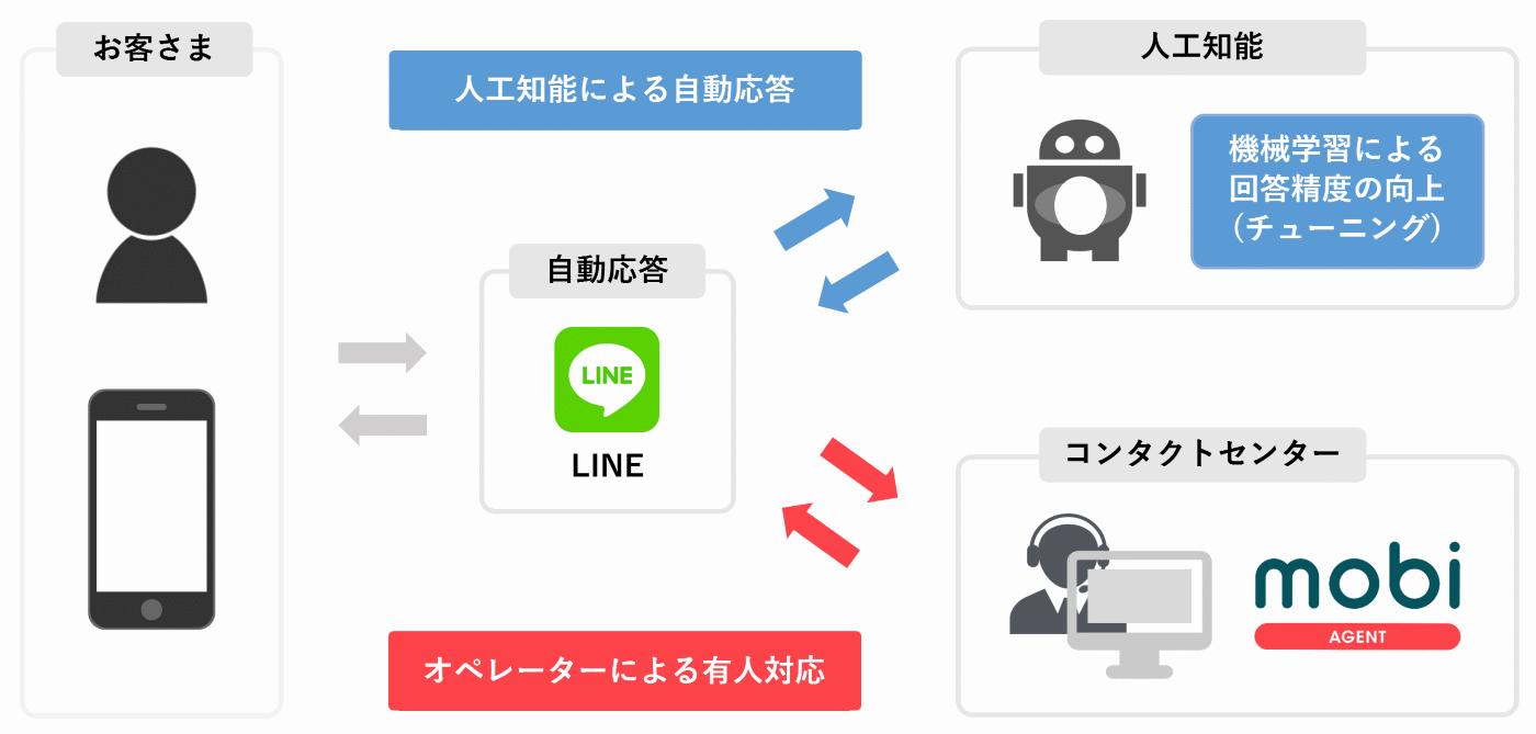 モビエージェント・LINE Customer Connectのシステム構成図