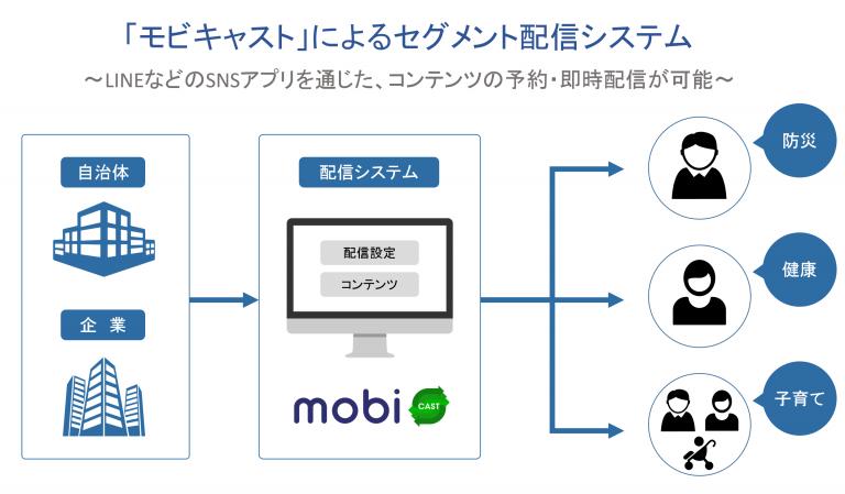 LINEによる一斉配信システム「モビキャスト」