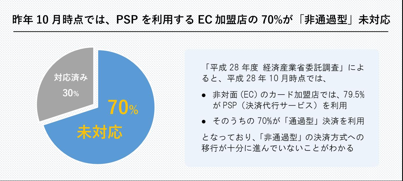 2016年10月時点では、Payment Service Providerを利用するEC加盟店の70%が「非通過型」決済に未対応