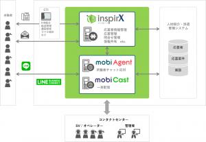 20171128-release-inspirX-mobi-agent