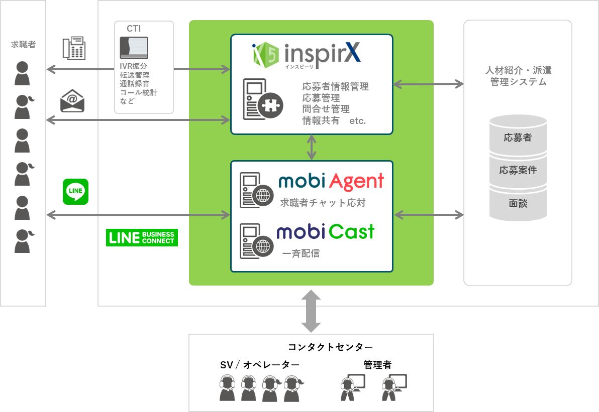 モビエージェントとインスピーリ連携によるオムニチャネルによるサポートシステム