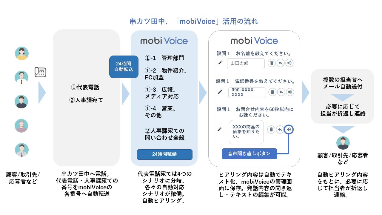 串カツ田中MBV利用の流れ